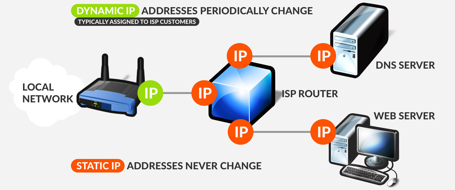 What is Static IP address?