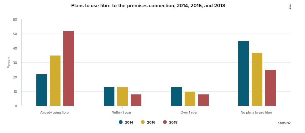 Graph showing Kiwi Businesses plans to use fibre broadband