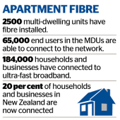Getting Ultra Fast Fibre Broadband installed in your apartment