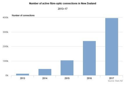 Households in NZ with Fibre broadband growing rapidly