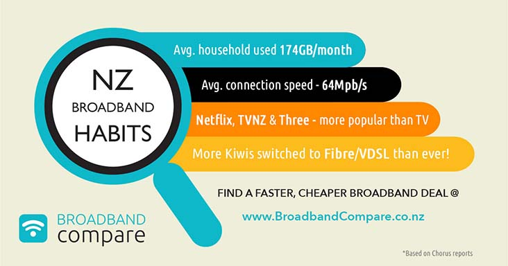 New Zealanders' broadband habits and stats