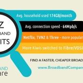 New Zealanders' broadband habits and stats
