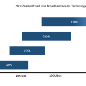 Broadband Speed in NZ