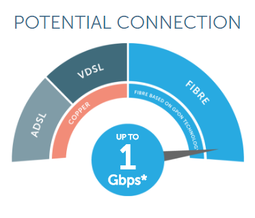 Gigabit broadband potential speed