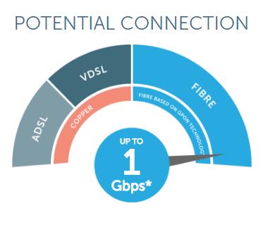 Gigabit broadband potential speed
