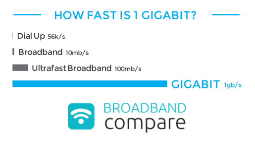 Gigabit Broadband – Why do you need a gig?