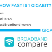 Gigabit Broadband – Why do you need a gig?