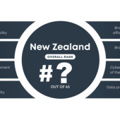 How does NZ rank in Digital Quality of life?