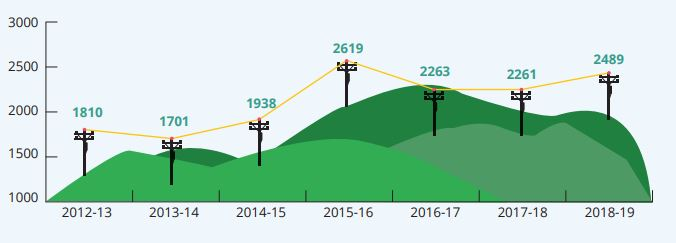 Number of broadband complaints 2018-2019