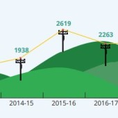 Number of broadband complaints 2018-2019