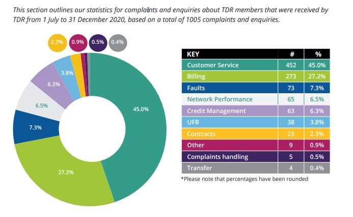TDR top complaints about telecommunications providers